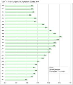Entwicklung der Einwohnerzahlen von Rambin. Grafik (fl) anklicken zum Vergrößern.