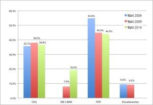 Kommunalwahlen Rambin im Vergleich. Grafik (fl) zum Vergrößern anklicken.